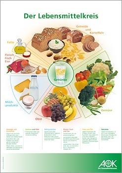 """Poster """"Lebensmittelkreis"""""""